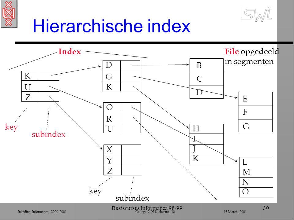 Inleiding Informatica, 2000-2001 College 9, H 8, sheetnr. 3013 March, 2001 Basiscursus Informatica 98/9930 Hierarchische index K U Z key subindex File