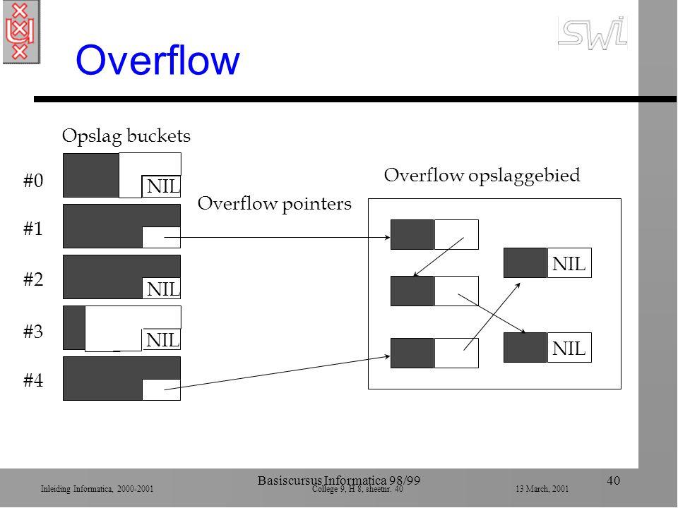 Inleiding Informatica, 2000-2001 College 9, H 8, sheetnr. 4013 March, 2001 Basiscursus Informatica 98/9940 Overflow #0 #1 #2 #3 #4 NIL Overflow opslag