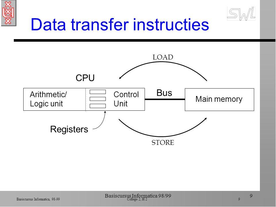 Basiscursus Informatica, 98-99 College 2, H 2 9 Basiscursus Informatica 98/999 Data transfer instructies Arithmetic/ Logic unit Control Unit CPU Main memory Bus LOAD STORE Registers