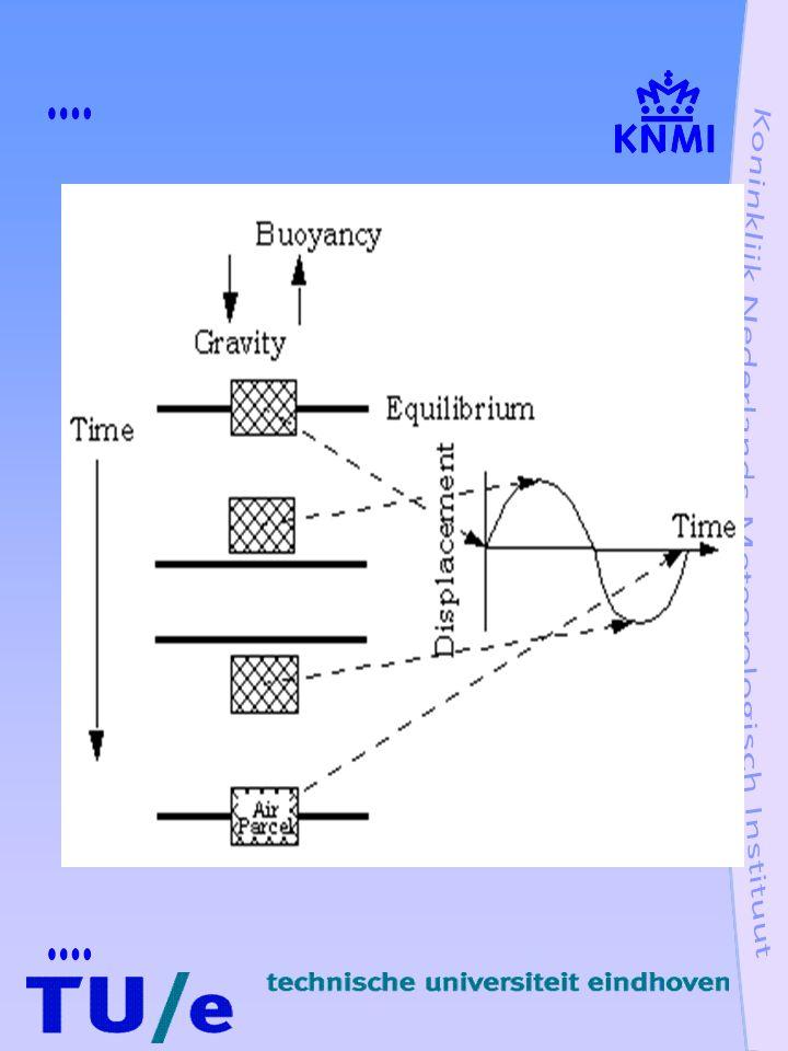 Oscillatie mechanisme zwaartegolven Atmosfeer stabiel gelaagd d 2 /dt 2  z = - N 2  z N 2 = gdln  0 /dz = g/  0 d  0 /dz = g/T(dT/dz + g/c p ) N = Brunt-Väisälä frequentie N = 1.2 x 10 -2 s -1  z (t) = A e iNt + B e -iNt oscillatie met periode van 5 minuten