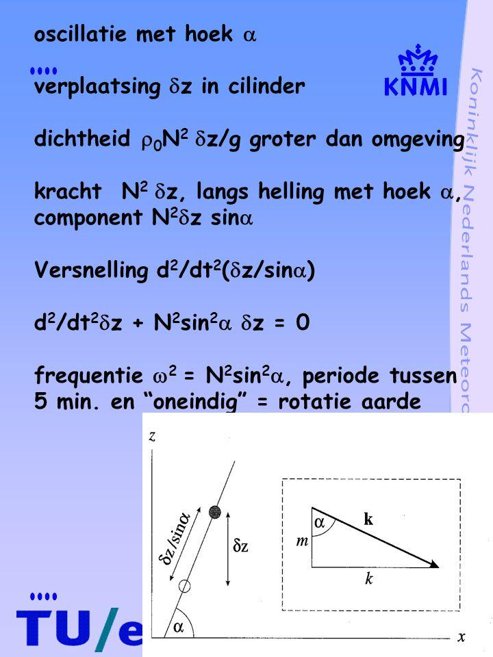 zwaartegolven in x,z vlak, twee dimensies momentum du/dt + 1/  p/  x = 0 dw/dt + 1/  p/  z + g = 0 continuïteit d  /dt +  u/  x +  w/  z = 0 adiabatisch 1/  pdp/dt - 1/  d  /dt = 0 storingsontwikkeling u = u´ w = w´ p = p 0 + p´  =  0 +  ´ p´  p 0  ´   0