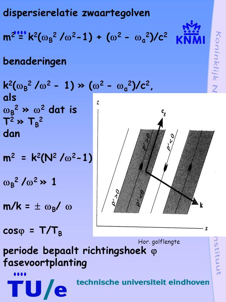 Groepssnelheid zwaartegolven  2 = (  B k/m) 2  =   B k/m c g = (  /  k,0,  /  m) c g = (   B /m,0,   B k/m 2 ) opwekking nabij aardoppervlak c g z  0  = -  B k/m c g = (-  B /m, 0,   B k/m 2 ) fasevoortplanting k = (k, 0, m) (c g.