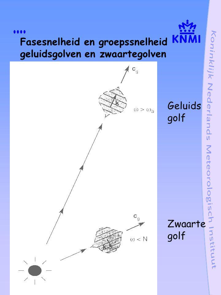 Boussinesq benadering: lucht onsamendrukbaar maar verticaal gelaagd m 2 = k 2 (  B 2 /  2 -1) +  2 /c 2 polisarisatierelaties.