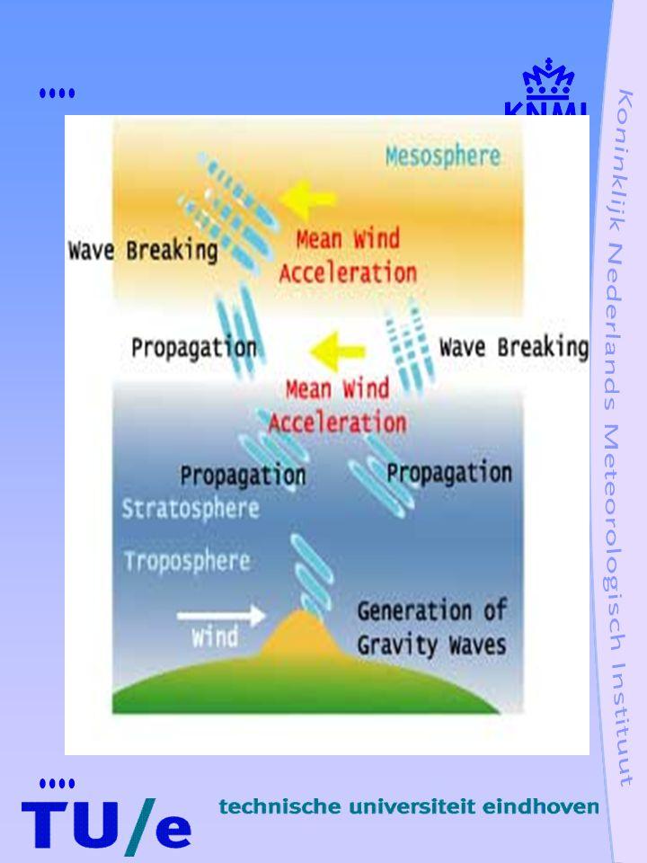 Zwaartegolven,achtergrondwind u 0 (z) Taylor-Goldstein vergelijking (  /  z) 2 w(z) + m 2 (z)w(z) = 0 m 2 (z) = k 2  B 2 /(  -ku 0 ) 2 - k 2 + u 0zz /(  -ku 0 ) m 2 (z) brekingsindex  - ku 0 Doppler verschoven frequentie wind brekingsindex (grijs, geen voortplanting) k 1,k 2