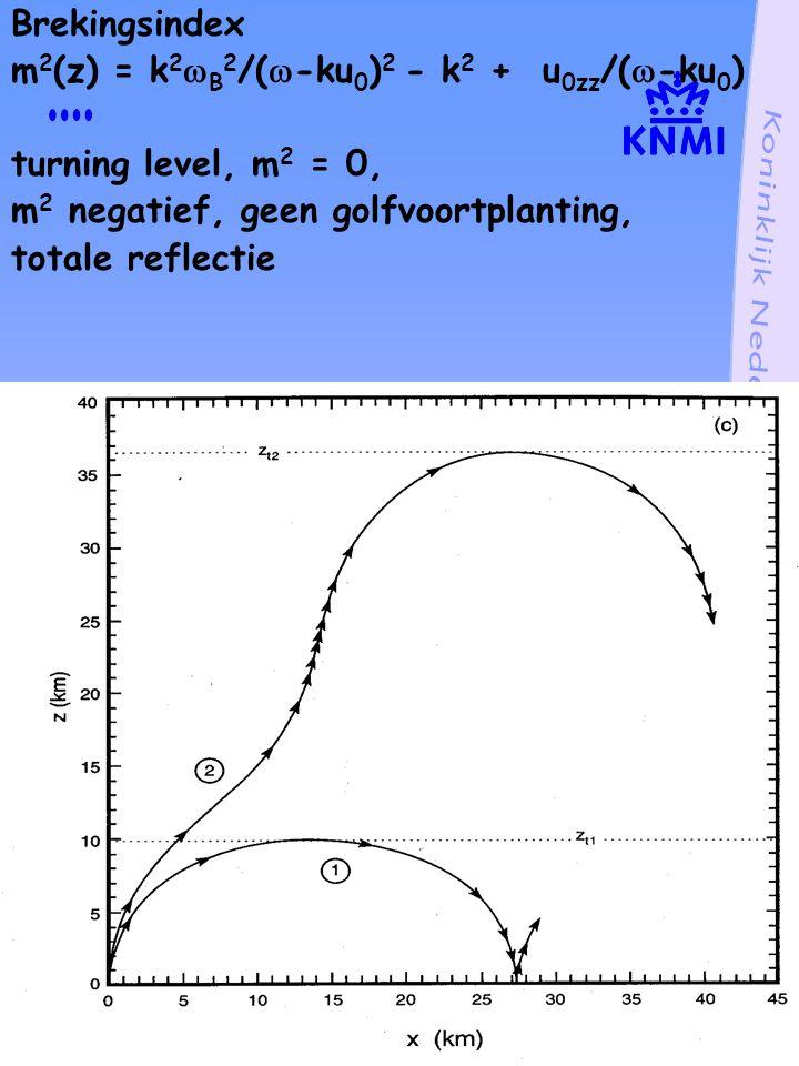 Kritieke laag, fase snelheid golf gelijk aan achtergrondwind dispersie relatie m 2 (z) = k 2  B 2 /(  -ku 0 ) 2 - k 2 + u 0zz /(  -ku 0 )  = ku 0, m 2  , verticale golflengte naar 0