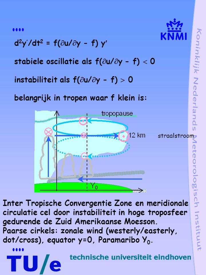 stabiele oscillatie als f(  u/  y - f)  0 instabiliteit als f(  u/  y - f)  0 belangrijk in tropen waar f klein is: Inter Tropische Convergentie Zone en meridionale circulatie cel door instabiliteit in hoge troposfeer gedurende de Zuid Amerikaanse Moesson.