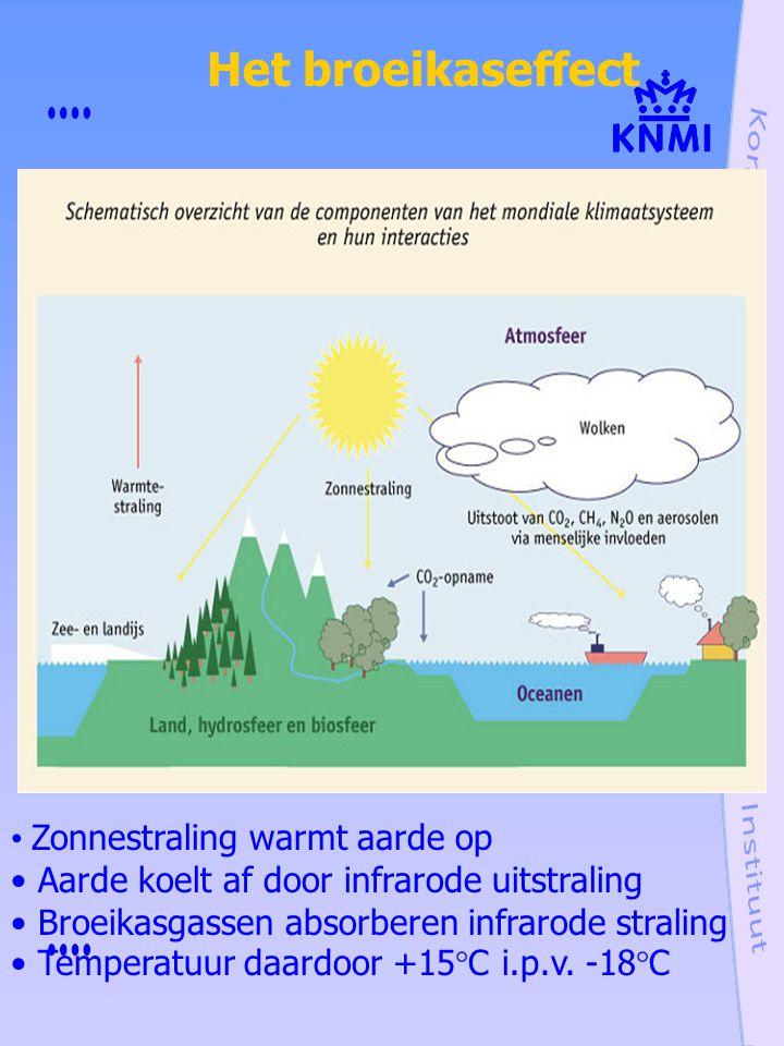 Zonnestraling warmt aarde op Aarde koelt af door infrarode uitstraling Broeikasgassen absorberen infrarode straling Temperatuur daardoor +15  C i.p.v