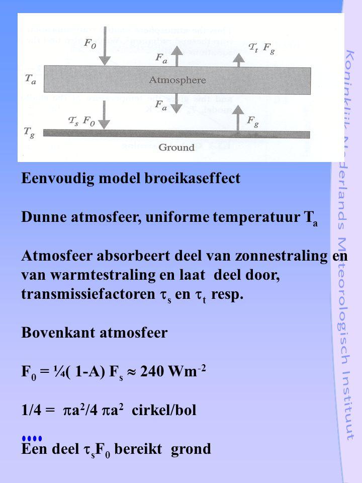 Eenvoudig model broeikaseffect Dunne atmosfeer, uniforme temperatuur T a Atmosfeer absorbeert deel van zonnestraling en van warmtestraling en laat dee