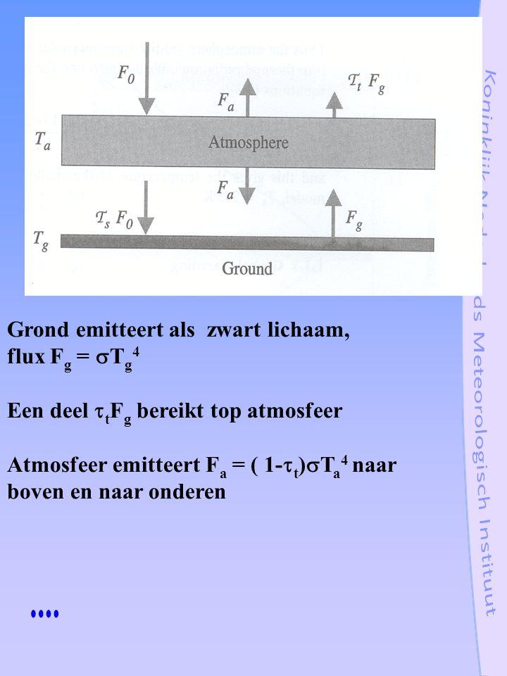 Grond emitteert als zwart lichaam, flux F g =  T g 4 Een deel  t F g bereikt top atmosfeer Atmosfeer emitteert F a = ( 1-  t )  T a 4 naar boven e