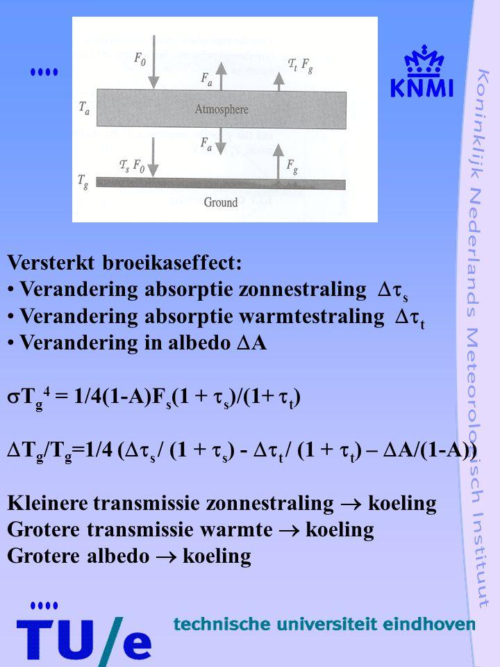 Versterkt broeikaseffect: Verandering absorptie zonnestraling  s Verandering absorptie warmtestraling  t Verandering in albedo  A  T g 4 = 1/4(1