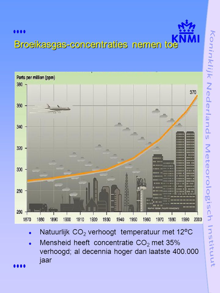 Broeikasgas-concentraties nemen toe Natuurlijk CO 2 verhoogt temperatuur met 12°C Mensheid heeft concentratie CO 2 met 35% verhoogd; al decennia hoger