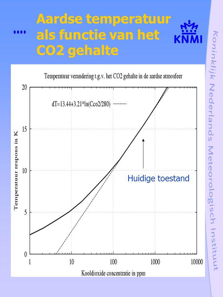 Aardse temperatuur als functie van het CO2 gehalte Huidige toestand
