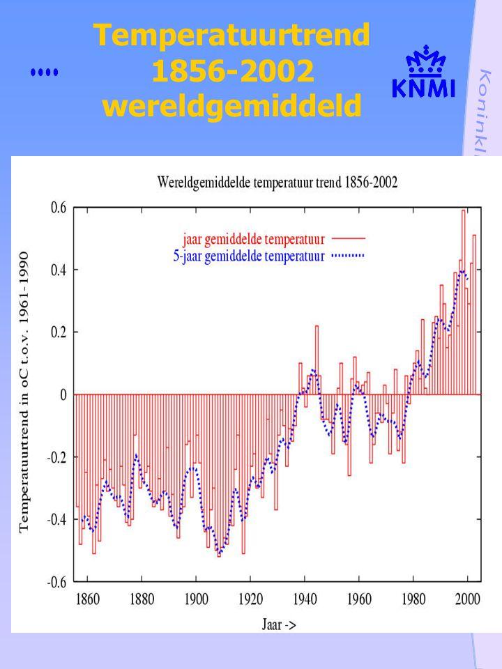 Temperatuurtrend 1856-2002 wereldgemiddeld