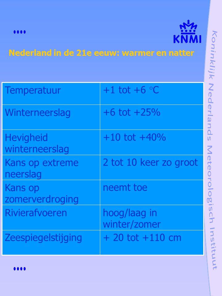 neemt toeKans op zomerverdroging + 20 tot +110 cmZeespiegelstijging hoog/laag in winter/zomer Rivierafvoeren 2 tot 10 keer zo grootKans op extreme nee