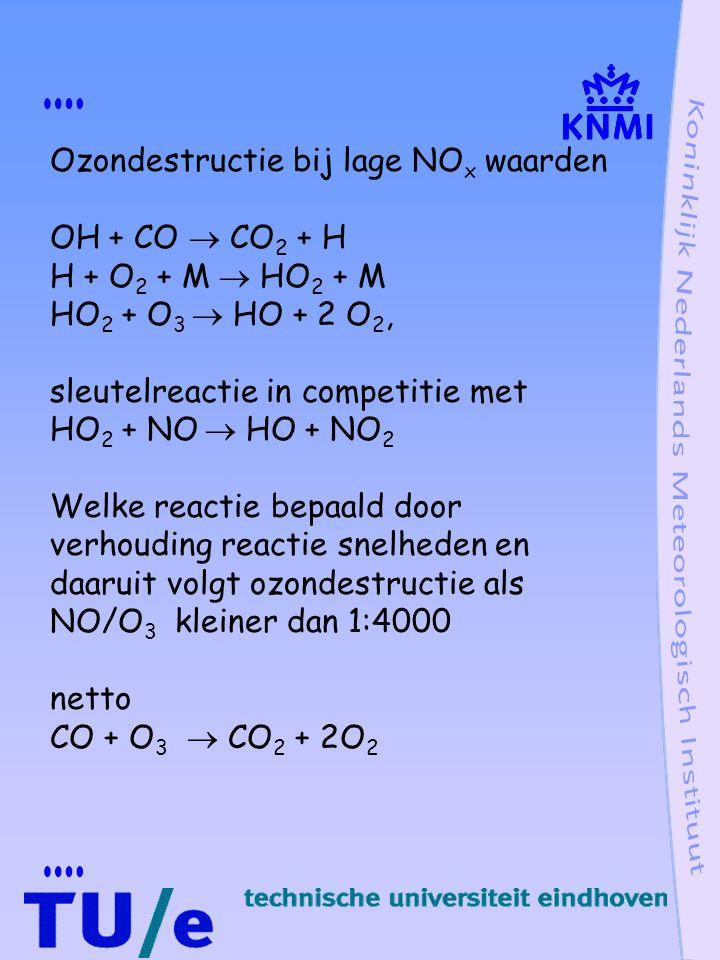 Ozondestructie bij lage NO x waarden OH + CO  CO 2 + H H + O 2 + M  HO 2 + M HO 2 + O 3  HO + 2 O 2, sleutelreactie in competitie met HO 2 + NO  HO + NO 2 Welke reactie bepaald door verhouding reactie snelheden en daaruit volgt ozondestructie als NO/O 3 kleiner dan 1:4000 netto CO + O 3  CO 2 + 2O 2