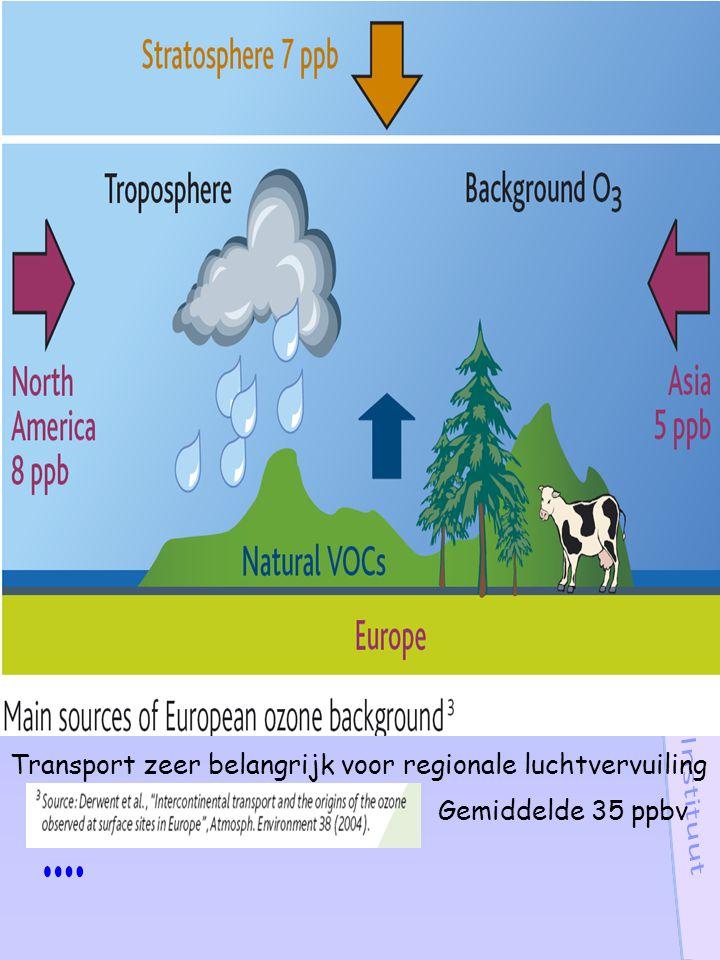 Transport zeer belangrijk voor regionale luchtvervuiling Gemiddelde 35 ppbv