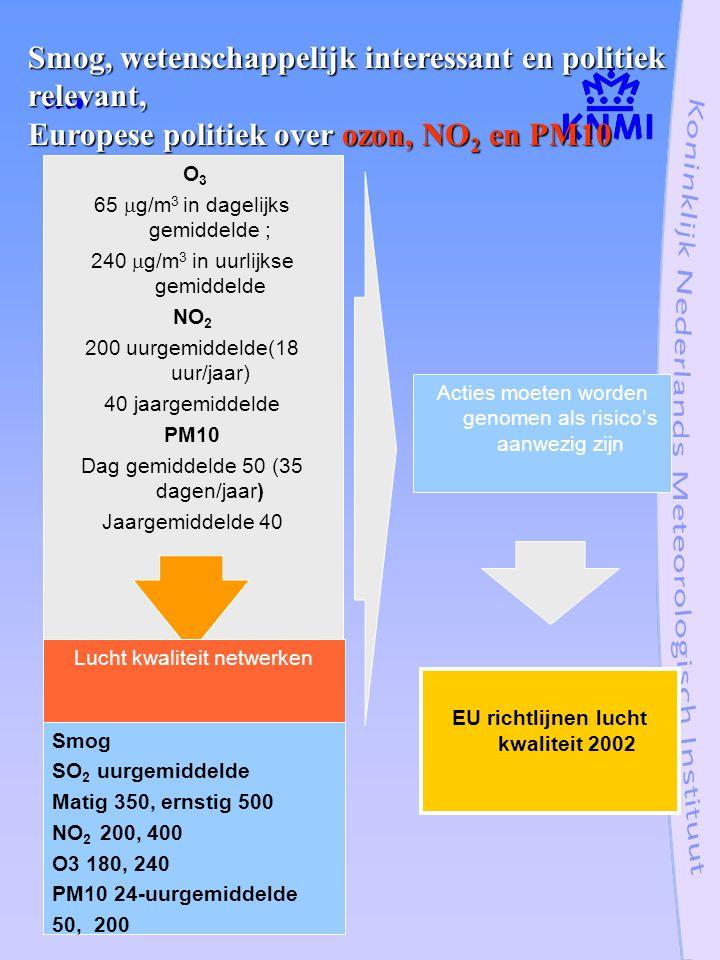 O 3 65  g/m 3 in dagelijks gemiddelde ; 240  g/m 3 in uurlijkse gemiddelde NO 2 200 uurgemiddelde(18 uur/jaar) 40 jaargemiddelde PM10 Dag gemiddelde 50 (35 dagen/jaar) Jaargemiddelde 40 Lucht kwaliteit netwerken Smog SO 2 uurgemiddelde Matig 350, ernstig 500 NO 2 200, 400 O3 180, 240 PM10 24-uurgemiddelde 50, 200 Acties moeten worden genomen als risico's aanwezig zijn EU richtlijnen lucht kwaliteit 2002 Smog, wetenschappelijk interessant en politiek relevant, Europese politiek over ozon, NO 2 en PM10