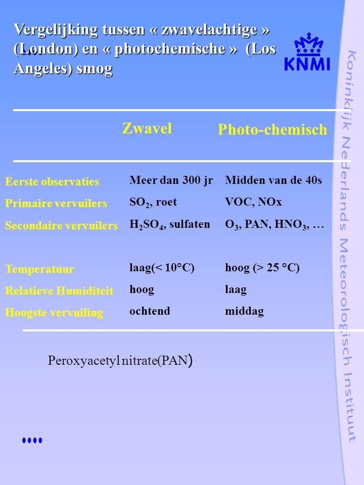 Vergelijking tussen « zwavelachtige » (London) en « photochemische » (Los Angeles) smog Zwavel Photo-chemisch Eerste observaties Primaire vervuilers Secondaire vervuilers Temperatuur Relatieve Humiditeit Hoogste vervuiling Meer dan 300 jr SO 2, roet H 2 SO 4, sulfaten laag(< 10°C) hoog ochtend Midden van de 40s VOC, NOx O 3, PAN, HNO 3, … hoog (> 25 °C) laag middag Peroxyacetyl nitrate(PAN )