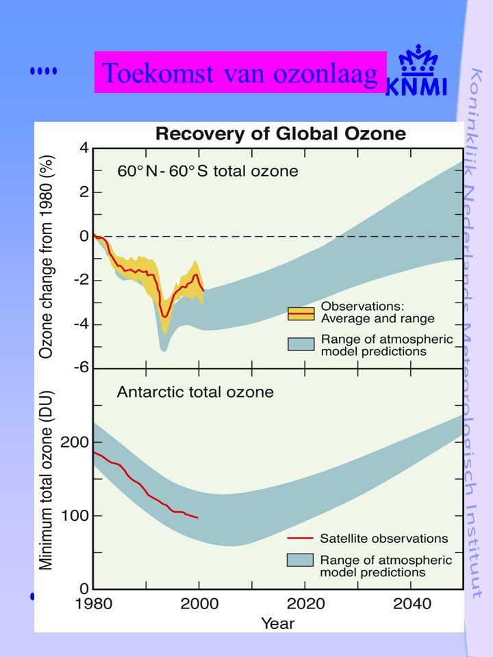Toekomst van ozonlaag