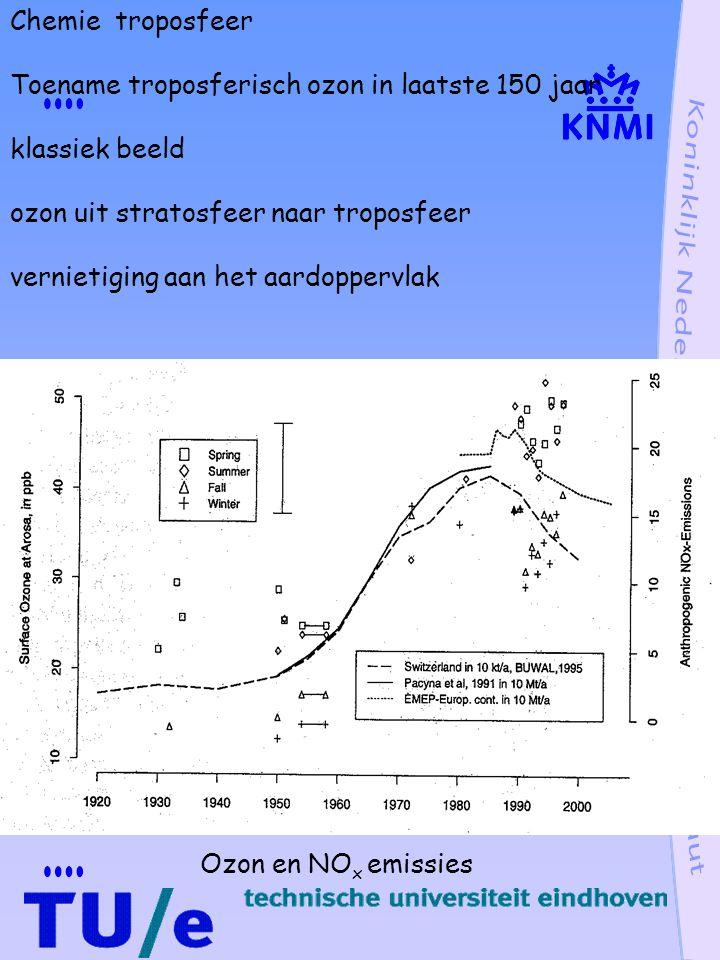 Chemie troposfeer Toename troposferisch ozon in laatste 150 jaar klassiek beeld ozon uit stratosfeer naar troposfeer vernietiging aan het aardoppervlak Ozon en NO x emissies