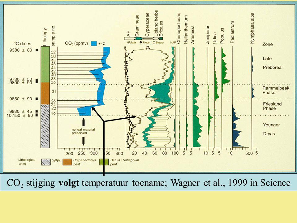 CO 2 stijging volgt temperatuur toename; Wagner et al., 1999 in Science