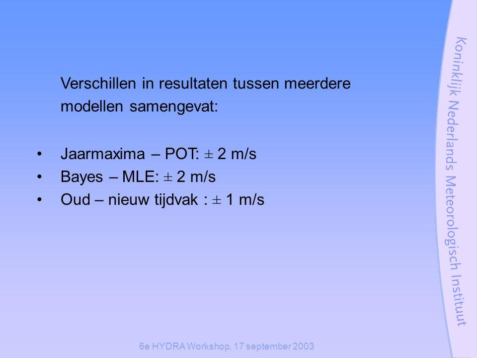 Verschillen in resultaten tussen meerdere modellen samengevat: Jaarmaxima – POT: ± 2 m/s Bayes – MLE: ± 2 m/s Oud – nieuw tijdvak : ± 1 m/s