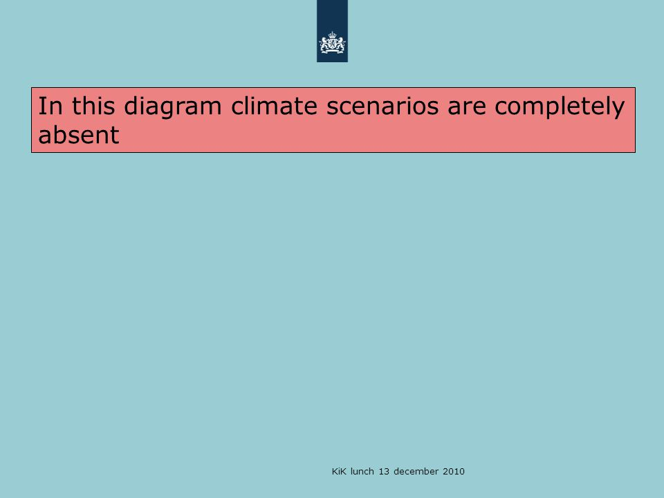 In this diagram climate scenarios are completely absent