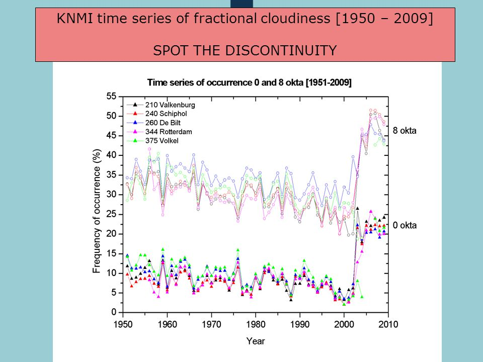 KiK lunch 13 december 2010 KNMI time series of fractional cloudiness [1950 – 2009] SPOT THE DISCONTINUITY