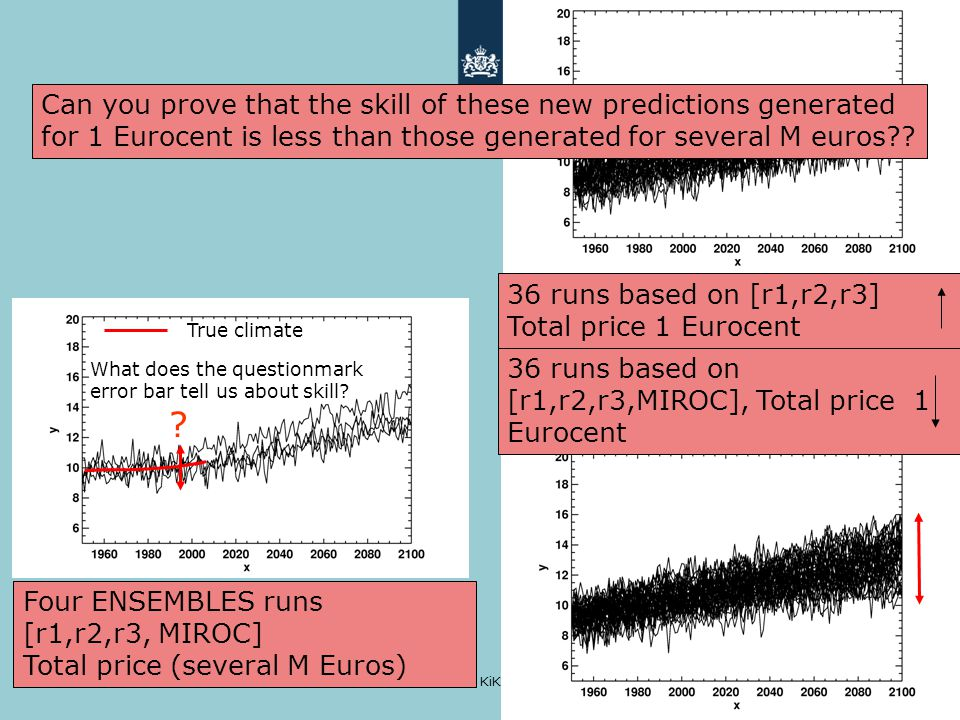 KiK lunch 13 december 2010 A climate model at higher spatial resolution [think HARMONIE] will only change the precision of a climate forecast, not its accuracy ECEarth RACMO HARMONIE