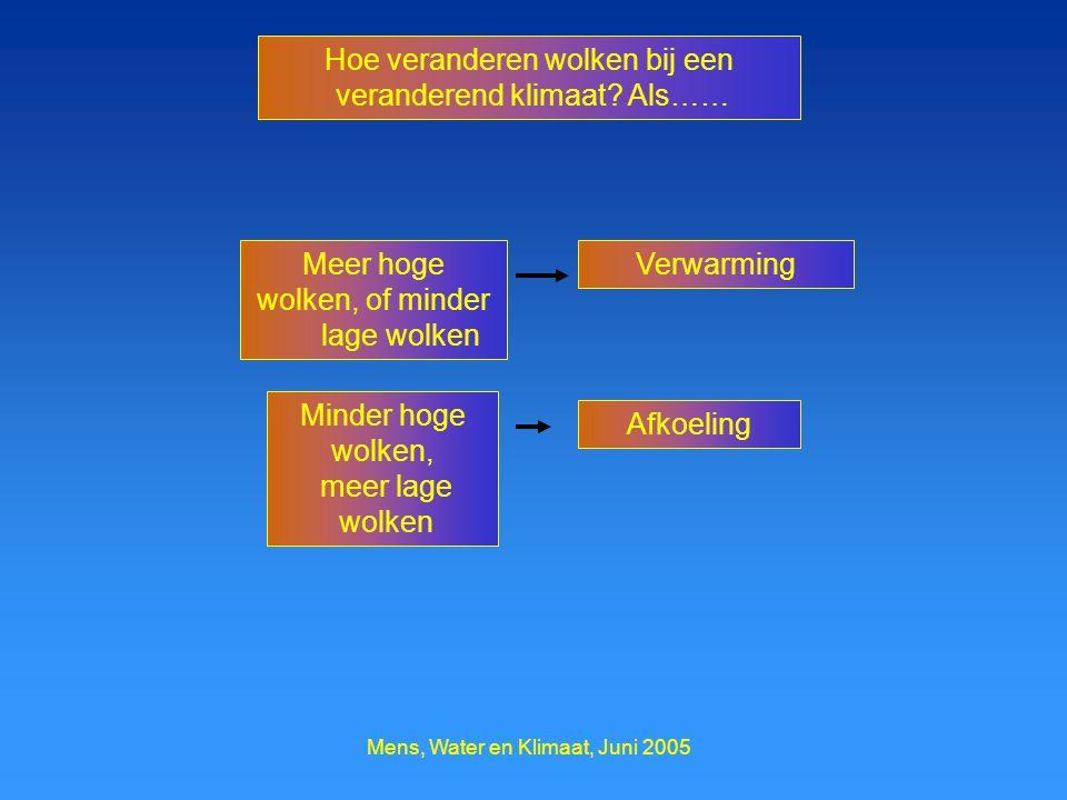 Mens, Water en Klimaat, Juni 2005 Verwarming Minder hoge wolken, meer lage wolken Meer hoge wolken, of minder lage wolken Hoe veranderen wolken bij een veranderend klimaat.