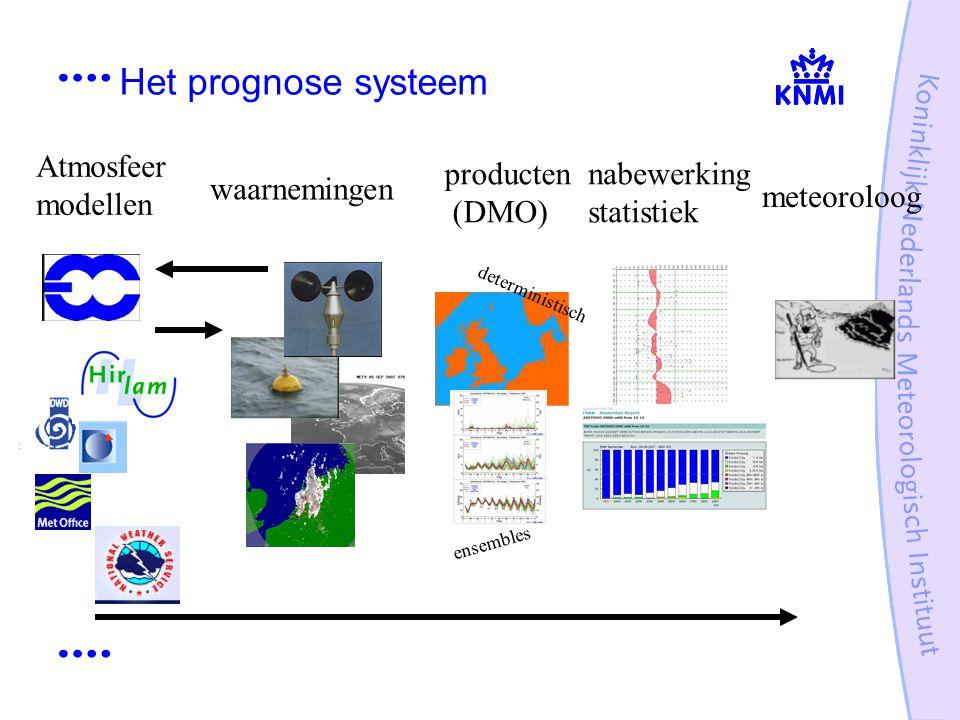 Het prognose systeem producten (DMO) nabewerking statistiek meteoroloog waarnemingen Atmosfeer modellen deterministisch ensembles