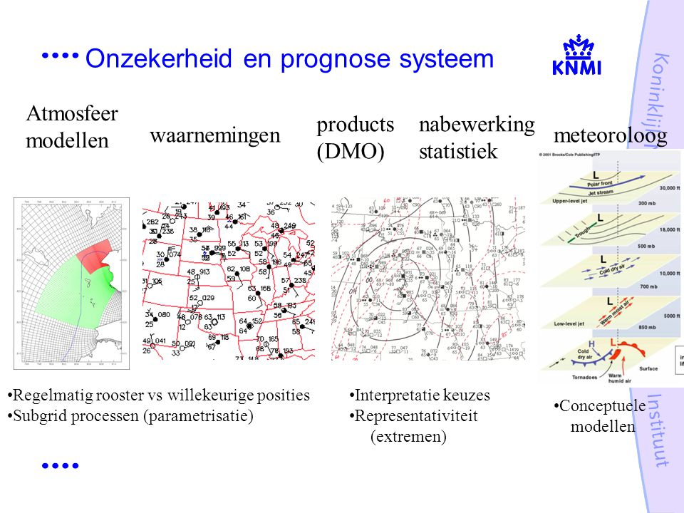 Onzekerheid en prognose systeem products (DMO) nabewerking statistiek meteoroloogwaarnemingen Atmosfeer modellen Regelmatig rooster vs willekeurige po