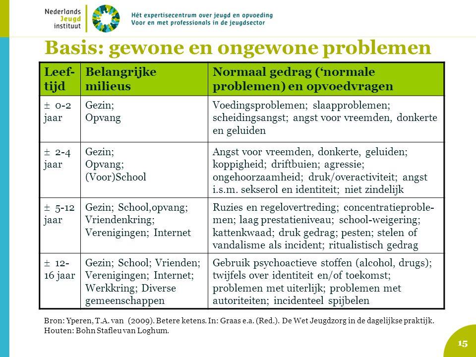 15 Basis: gewone en ongewone problemen Leef- tijd Belangrijke milieus Normaal gedrag ('normale problemen) en opvoedvragen  0-2 jaar Gezin; Opvang Voe
