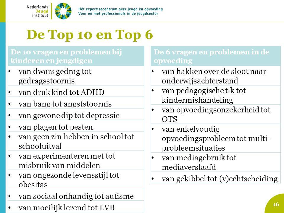De Top 10 en Top 6 De 10 vragen en problemen bij kinderen en jeugdigen van dwars gedrag tot gedragsstoornis van druk kind tot ADHD van bang tot angsts