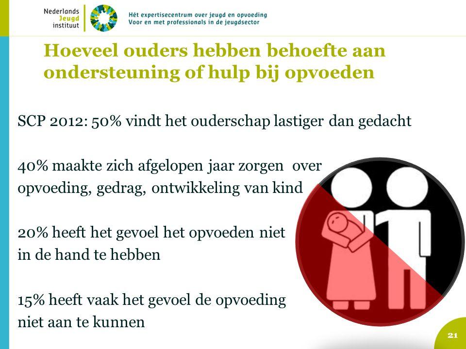 Hoeveel ouders hebben behoefte aan ondersteuning of hulp bij opvoeden SCP 2012: 50% vindt het ouderschap lastiger dan gedacht 40% maakte zich afgelope