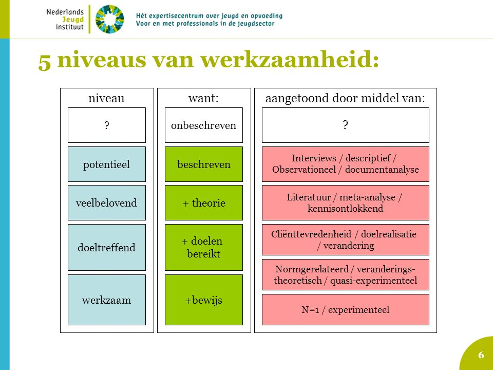 6 aangetoond door middel van:want: 5 niveaus van werkzaamheid: ? potentieel veelbelovend doeltreffend werkzaam onbeschreven beschreven + theorie + doe