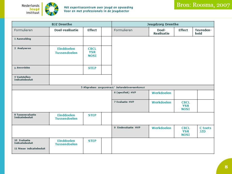8 BJZ DrentheJeugdzorg Drenthe Formulieren Doel-realisatieEffectFormulierenDoel- Realisatie EffectTevreden- heid 1 Aanmelding 2 Analyseren Einddoelen