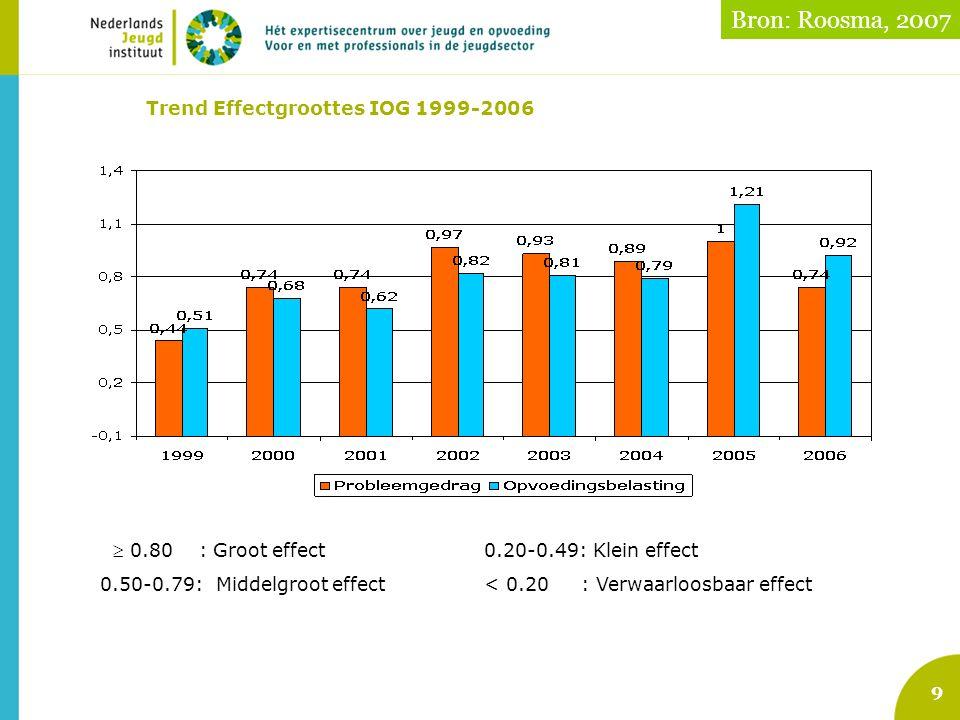 9 Trend Effectgroottes IOG 1999-2006  0.80 : Groot effect 0.20-0.49: Klein effect 0.50-0.79: Middelgroot effect < 0.20 : Verwaarloosbaar effect Bron: