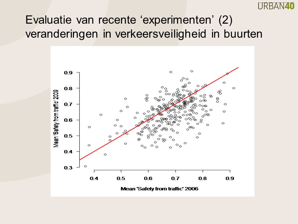 Evaluatie van recente 'experimenten' (2) veranderingen in verkeersveiligheid in buurten