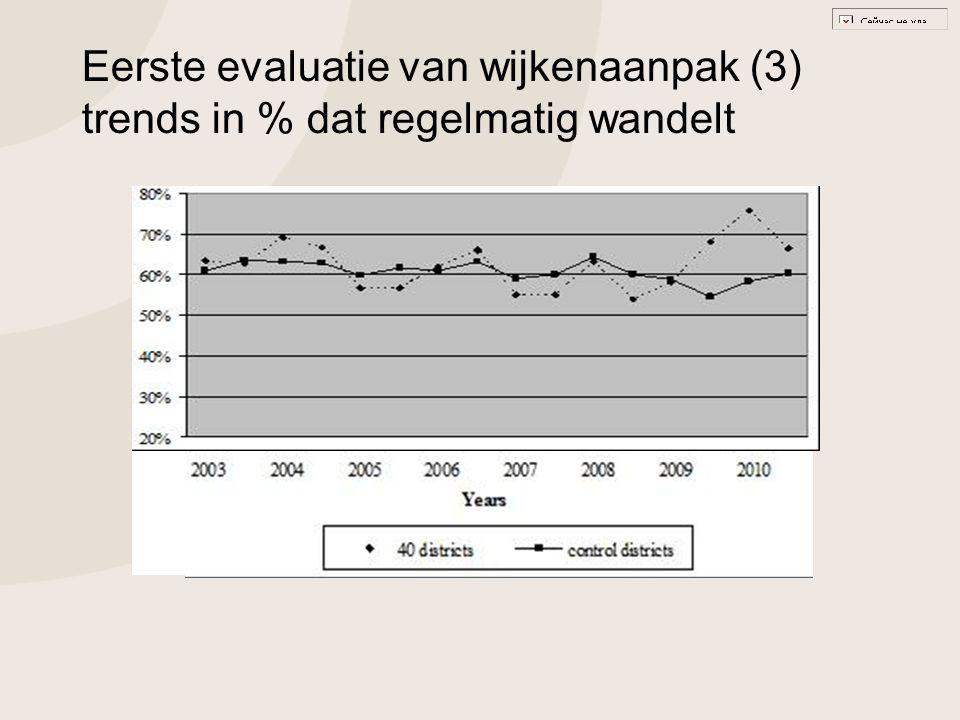 Eerste evaluatie van wijkenaanpak (3) trends in % dat regelmatig wandelt
