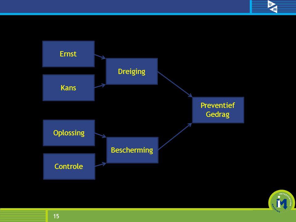 15 Preventief Gedrag Kans Ernst Dreiging Controle Oplossing Bescherming