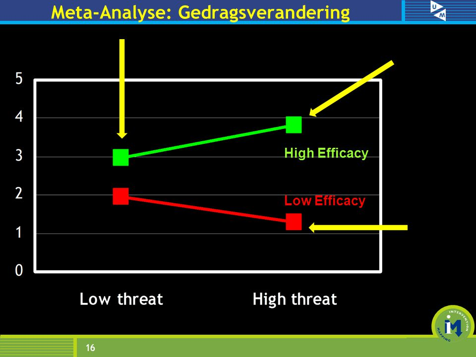 Meta-Analyse: Gedragsverandering 16 High Efficacy Low Efficacy
