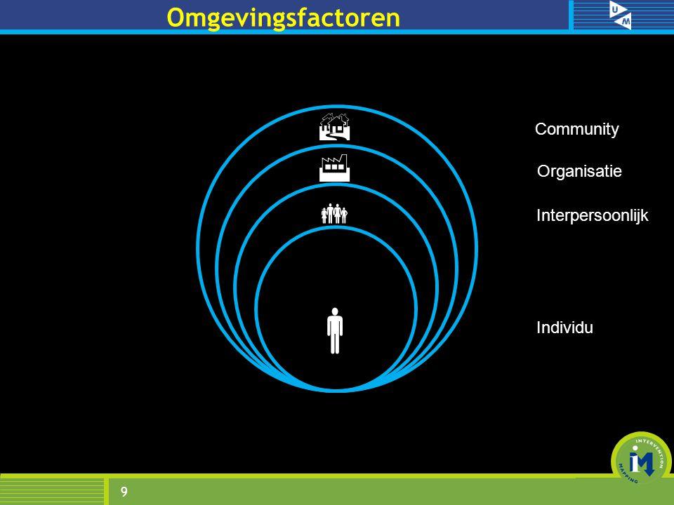 9 Omgevingsfactoren     Community Organisatie Interpersoonlijk Individu