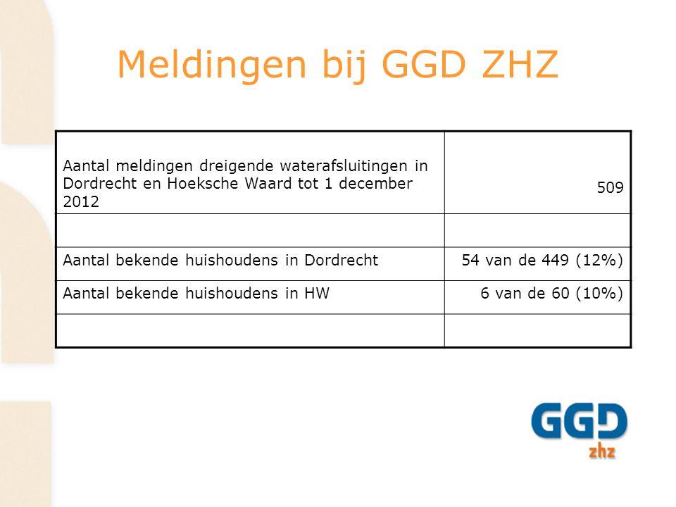 Afsluitingen tot december 2012 PlaatsAfgesloten adressen Afgesloten geweest, inmiddels weer open Op dit moment afgesloten Dordrecht30255 Hoeksche Waard541 Totaal35296 Resultaat op jaarbasis: - In 2010 werden er 62 huishoudens afgesloten van water - In 2012 worden er 35 huishoudens afgesloten van water Er werden grofweg 2 x zo veel klanten van Evides afgesloten van water die niet bekend waren bij de GGD (7,3%) dan die wel bekend waren bij de GGD (4%)