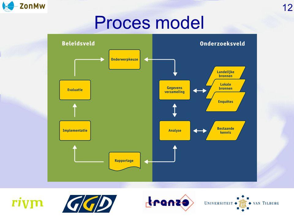 Proces model 12