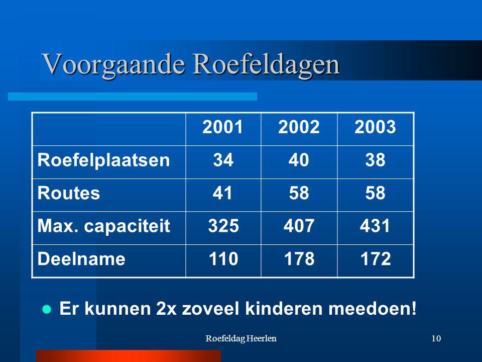 10 Voorgaande Roefeldagen Er kunnen 2x zoveel kinderen meedoen.