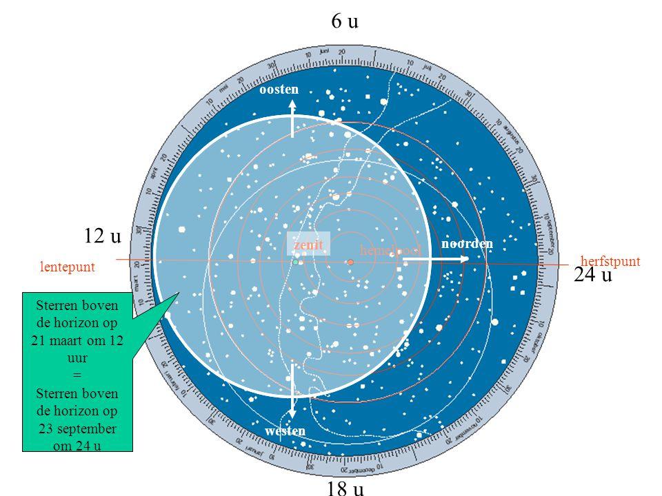 datumcirkel hemelevenaar ecliptica hemelpool lentepunt herfstpunt zenit noorden oosten westen Sterren boven de horizon op 21 maart om 12 uur declinati