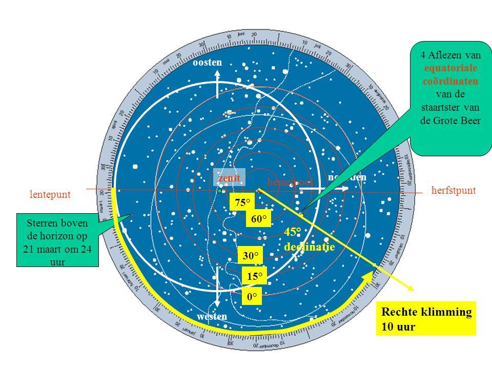hemelpool lentepunt herfstpunt zenit noorden oosten westen Sterren boven de horizon op 21 maart om12 uur 4 Aflezen van horizontale coördinaten van de