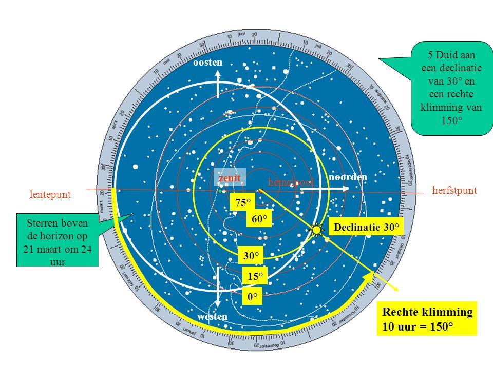 hemelpool lentepunt herfstpunt zenit noorden oosten westen Sterren boven de horizon op 21 maart om 24 uur 4 Aflezen van equatoriale coördinaten van de