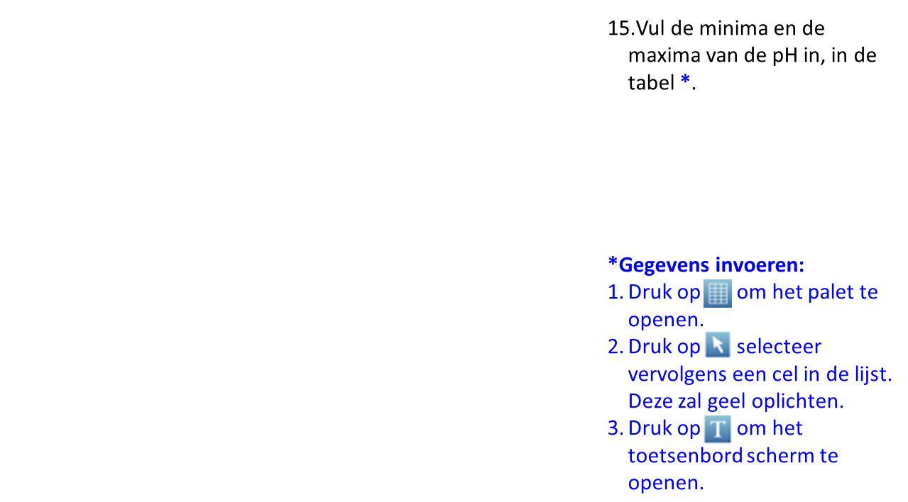15.Vul de minima en de maxima van de pH in, in de tabel *.